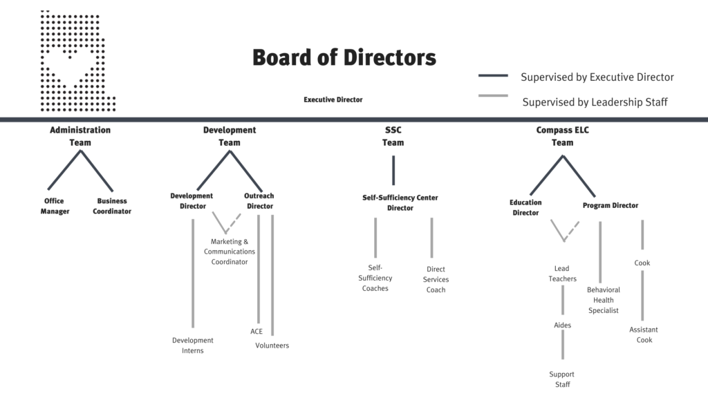 Org chart (2)